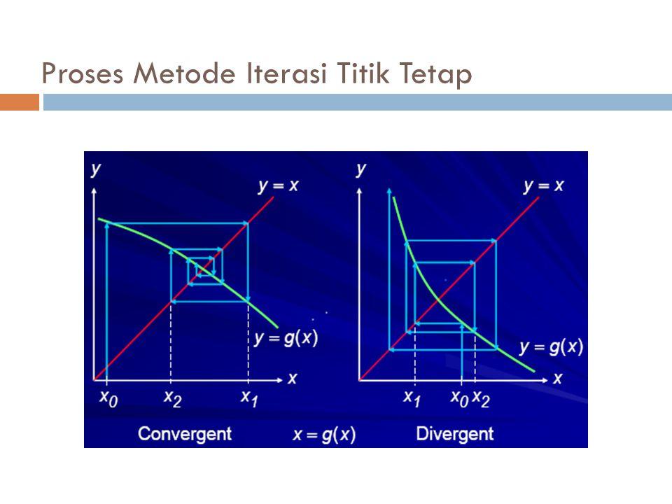 Proses Metode Iterasi Titik Tetap