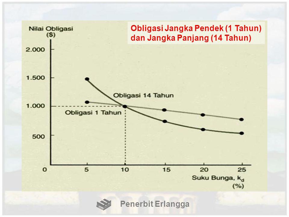 Obligasi Jangka Pendek (1 Tahun) dan Jangka Panjang (14 Tahun)