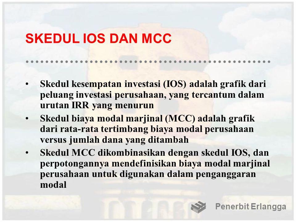 SKEDUL IOS DAN MCC Skedul kesempatan investasi (IOS) adalah grafik dari peluang investasi perusahaan, yang tercantum dalam urutan IRR yang menurun Ske