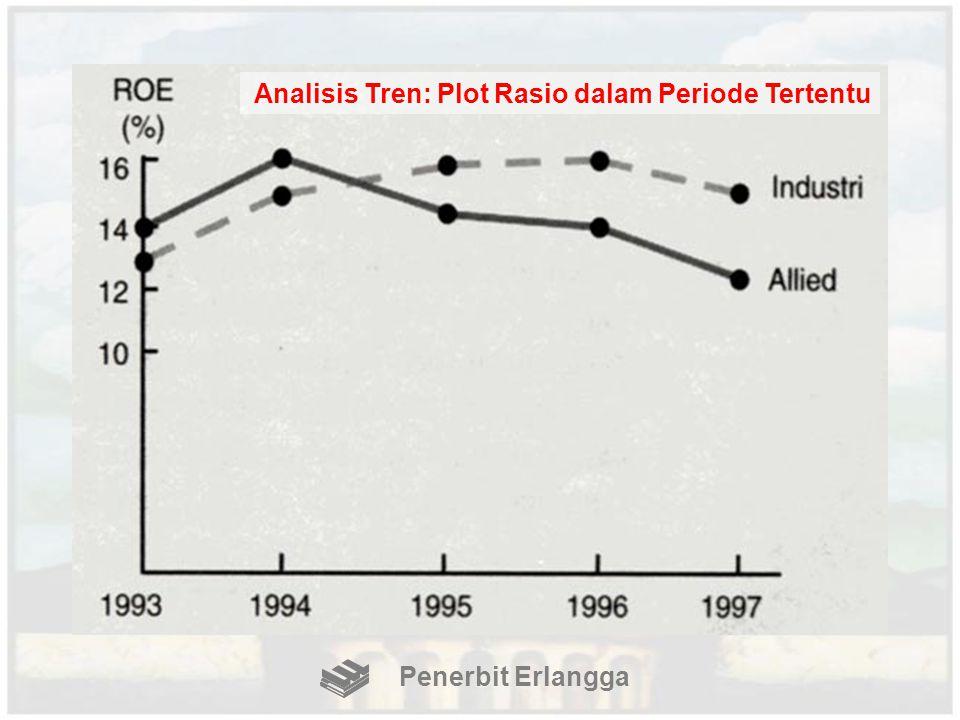 Analisis Tren: Plot Rasio dalam Periode Tertentu