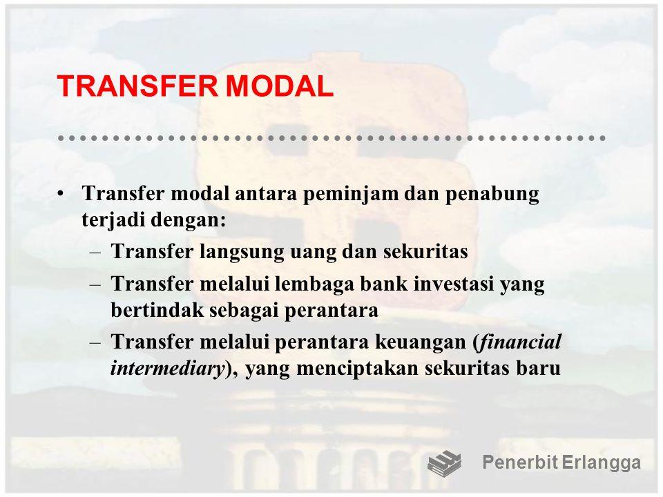 TRANSFER MODAL Transfer modal antara peminjam dan penabung terjadi dengan: –Transfer langsung uang dan sekuritas –Transfer melalui lembaga bank invest