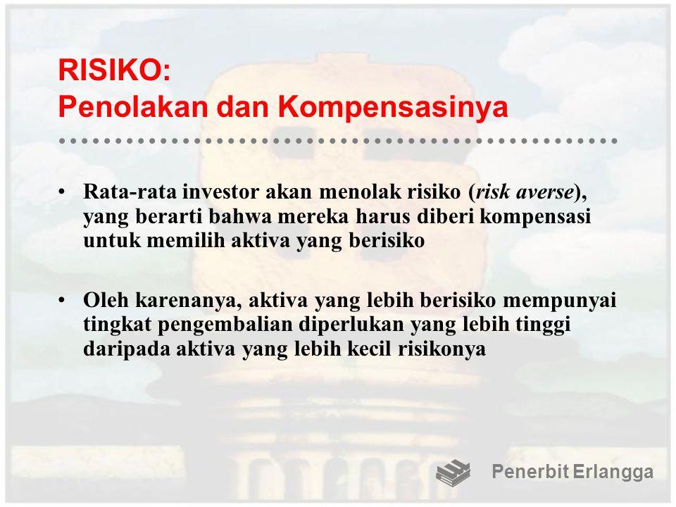RISIKO: Penolakan dan Kompensasinya Rata-rata investor akan menolak risiko (risk averse), yang berarti bahwa mereka harus diberi kompensasi untuk memi