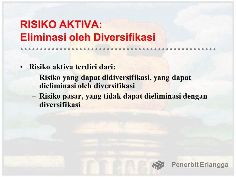 RISIKO AKTIVA: Eliminasi oleh Diversifikasi Risiko aktiva terdiri dari: –Risiko yang dapat didiversifikasi, yang dapat dieliminasi oleh diversifikasi