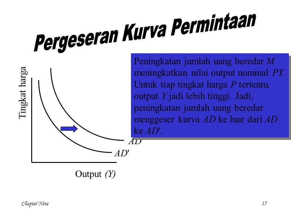 Chapter Nine 15 Tingkat harga Output (Y) AD' AD Peningkatan jumlah uang beredar M meningkatkan nilai output nominal PY. Untuk tiap tingkat harga P ter