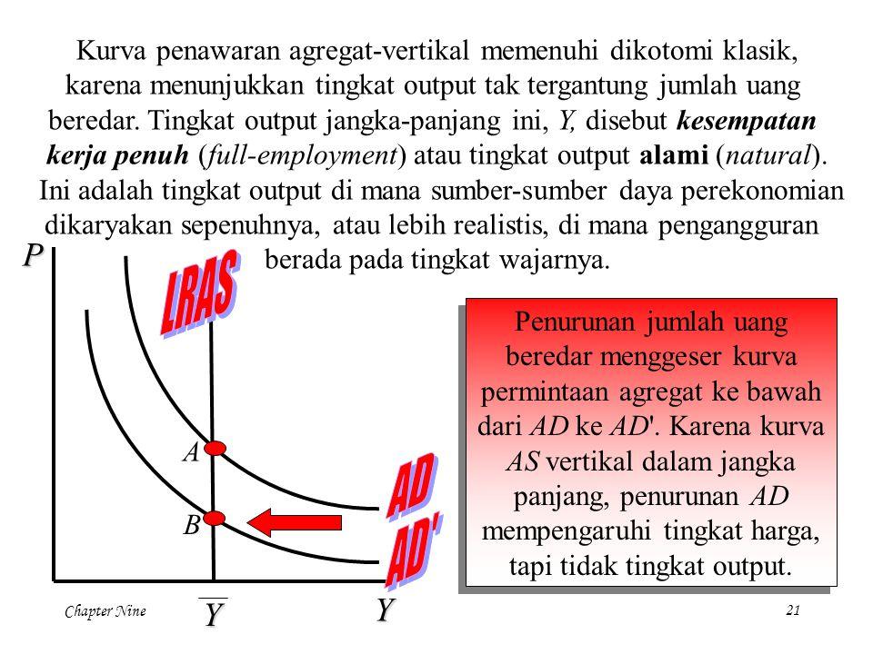 Chapter Nine 21 Penurunan jumlah uang beredar menggeser kurva permintaan agregat ke bawah dari AD ke AD'. Karena kurva AS vertikal dalam jangka panjan