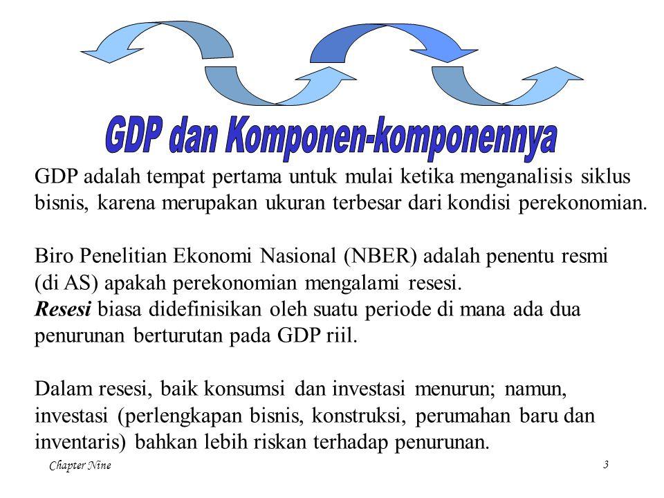 Chapter Nine 3 GDP adalah tempat pertama untuk mulai ketika menganalisis siklus bisnis, karena merupakan ukuran terbesar dari kondisi perekonomian. Bi