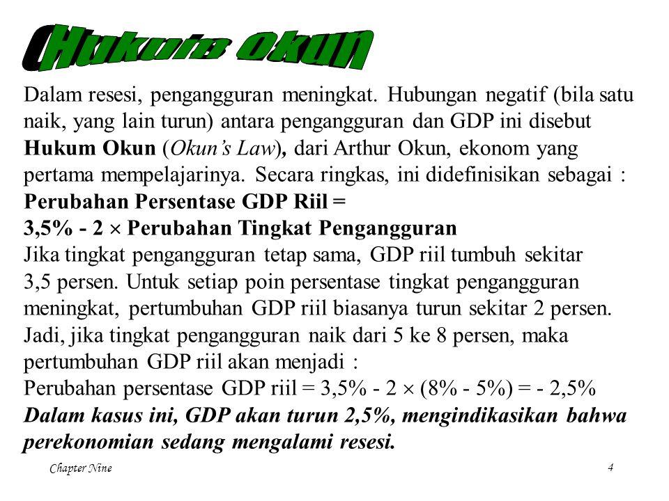 Chapter Nine 4 Dalam resesi, pengangguran meningkat. Hubungan negatif (bila satu naik, yang lain turun) antara pengangguran dan GDP ini disebut Hukum