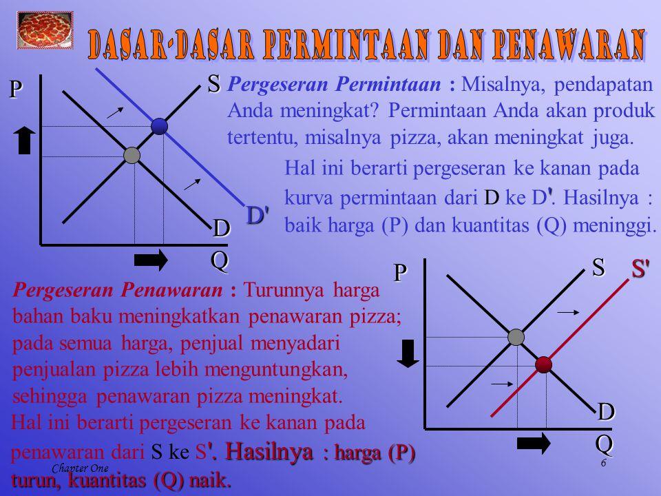 6 Chapter One Pergeseran Permintaan : Misalnya, pendapatan Anda meningkat? Permintaan Anda akan produk tertentu, misalnya pizza, akan meningkat juga.
