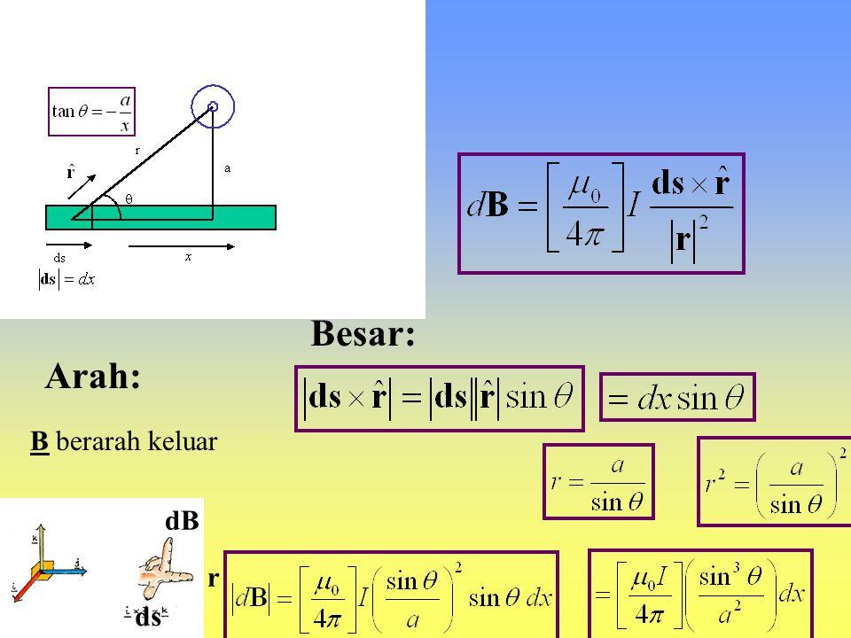Contoh 1: Medan magnet di sekitar kawat berarus a ds x  r