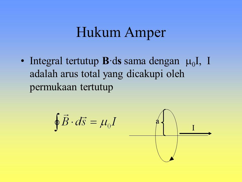 Contoh 2: Medan magnet dari loop kawat berarus ds r B keluar bidang gambar Direction: ds r dB Magnitude: ds selalu  terhadap r