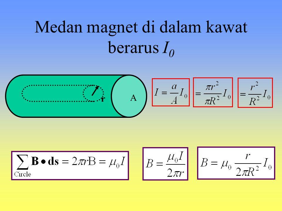 I r atau Medan magnet di sekitar kawat berarus