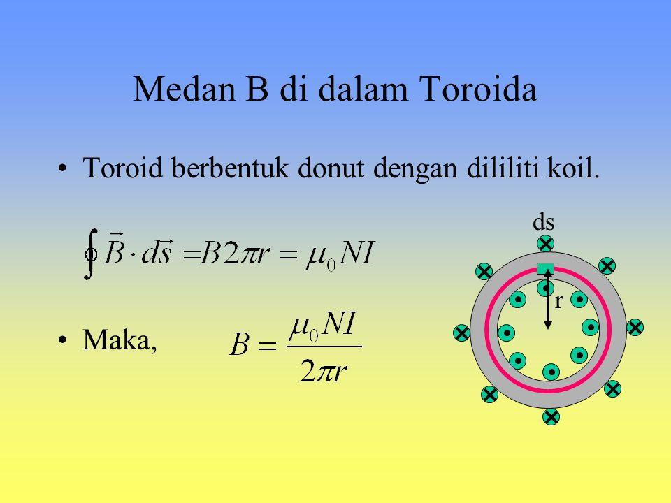 Medan magnet di sekitar kawat panjang berarus B r R