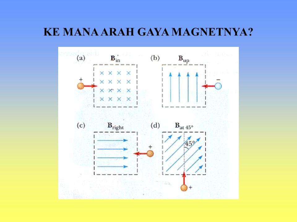 Medan dan Gaya Magnet Muatan yang bergerak dalam medan magnet akan mengalami gaya magnet: Besar gaya magnet: