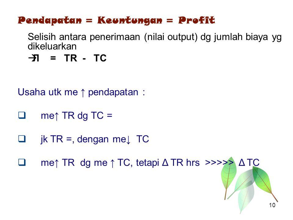 Pendapatan = Keuntungan = Profit Selisih antara penerimaan (nilai output) dg jumlah biaya yg dikeluarkan  Л = TR - TC Usaha utk me ↑ pendapatan :  m