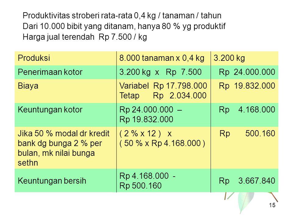 Produktivitas stroberi rata-rata 0,4 kg / tanaman / tahun Dari 10.000 bibit yang ditanam, hanya 80 % yg produktif Harga jual terendah Rp 7.500 / kg Pr