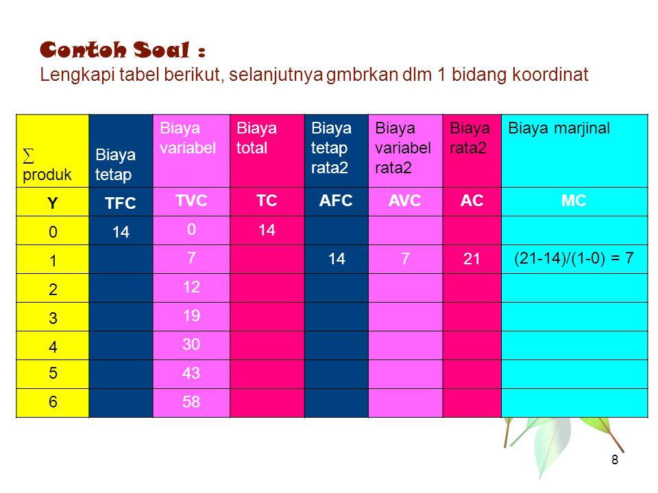 Contoh Soal : Lengkapi tabel berikut, selanjutnya gmbrkan dlm 1 bidang koordinat ∑ produk Biaya tetap Biaya variabel Biaya total Biaya tetap rata2 Bia