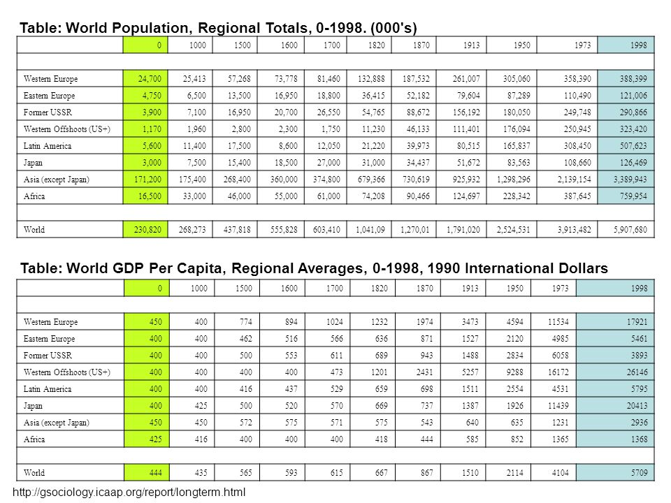 Table: World Population, Regional Totals, 0-1998.