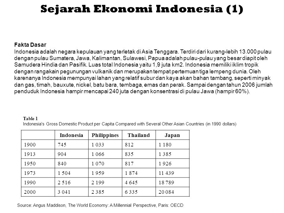 Sejarah Ekonomi Indonesia (1) Table 1 Indonesia s Gross Domestic Product per Capita Compared with Several Other Asian Countries (in 1990 dollars) IndonesiaPhilippinesThailandJapan 19007451 0338121 180 19139041 0668351 385 19508401 0708171 926 19731 5041 9591 87411 439 19902 5162 1994 64518 789 20003 0412 3856 33520 084 Source: Angus Maddison, The World Economy: A Millennial Perspective, Paris: OECD Fakta Dasar Indonesia adalah negara kepulauan yang terletak di Asia Tenggara.