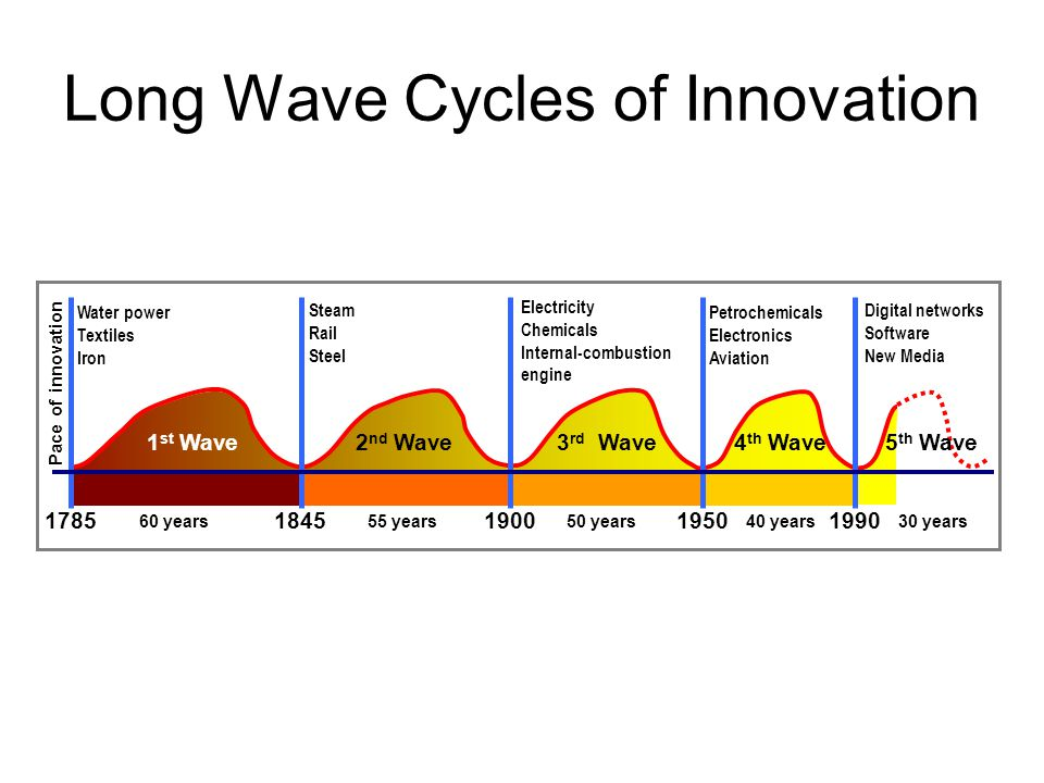 Long Wave Cycles of Innovation 17851845190019501990 1 st Wave2 nd Wave3 rd Wave4 th Wave5 th Wave Water power Textiles Iron Steam Rail Steel Electrici