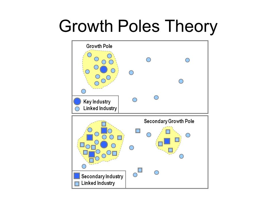 Growth Poles Theory Growth Pole Key Industry Linked Industry Secondary Growth Pole Secondary Industry Linked Industry