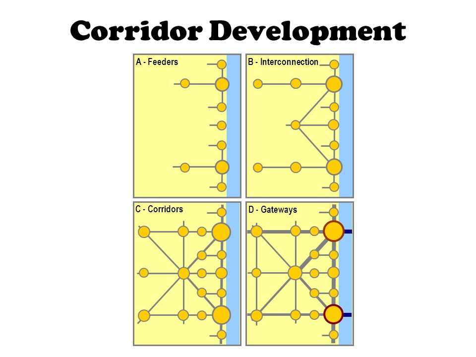 Corridor Development A - Feeders B - Interconnection C - Corridors D - Gateways