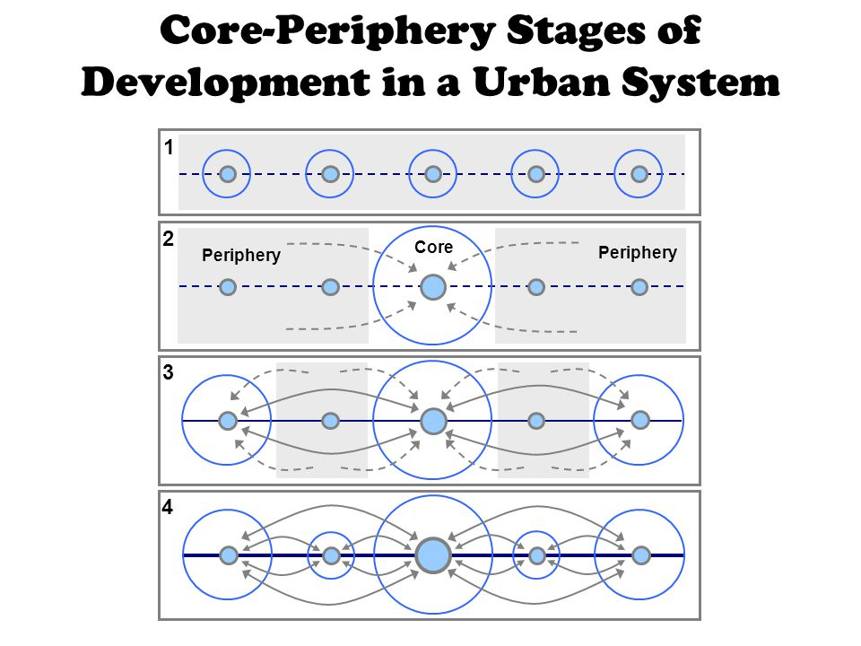 Core-Periphery Stages of Development in a Urban System 1 2 3 4 Core Periphery