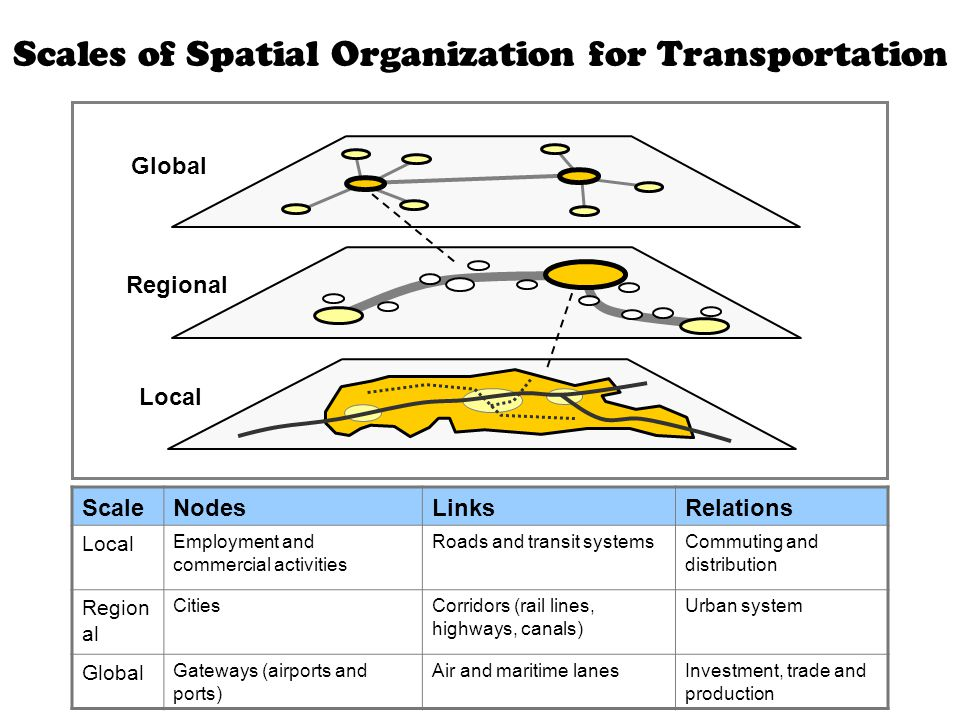 Scales of Spatial Organization for Transportation ScaleNodesLinksRelations Local Employment and commercial activities Roads and transit systemsCommuting and distribution Region al CitiesCorridors (rail lines, highways, canals) Urban system Global Gateways (airports and ports) Air and maritime lanesInvestment, trade and production Global Regional Local