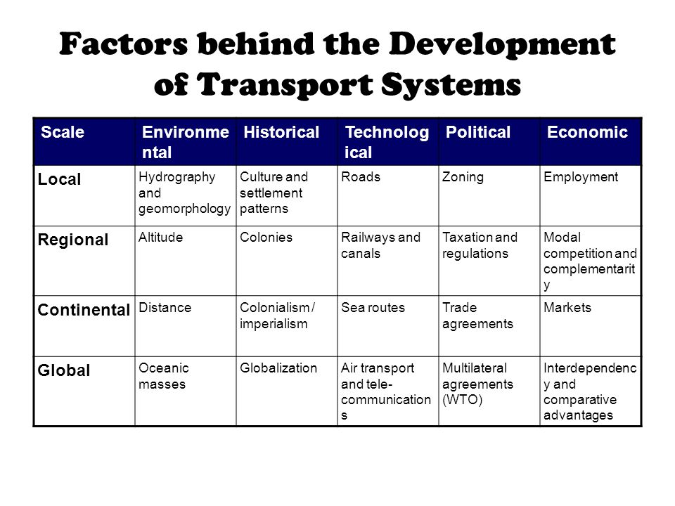 Factors behind the Development of Transport Systems ScaleEnvironme ntal HistoricalTechnolog ical PoliticalEconomic Local Hydrography and geomorphology Culture and settlement patterns RoadsZoningEmployment Regional AltitudeColoniesRailways and canals Taxation and regulations Modal competition and complementarit y Continental DistanceColonialism / imperialism Sea routesTrade agreements Markets Global Oceanic masses GlobalizationAir transport and tele- communication s Multilateral agreements (WTO) Interdependenc y and comparative advantages