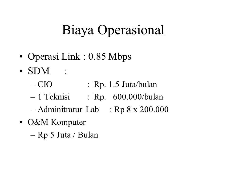Biaya Operasional Operasi Link : 0.85 Mbps SDM: –CIO: Rp.