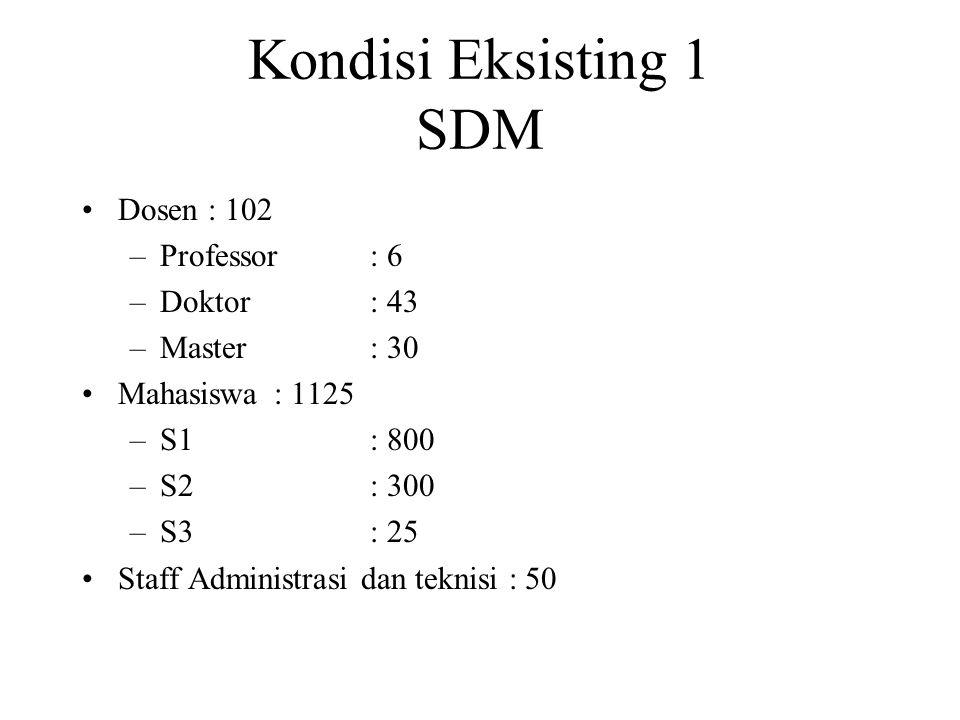 Kondisi Eksisting 1 SDM Dosen : 102 –Professor: 6 –Doktor: 43 –Master: 30 Mahasiswa: 1125 –S1: 800 –S2: 300 –S3: 25 Staff Administrasi dan teknisi : 50