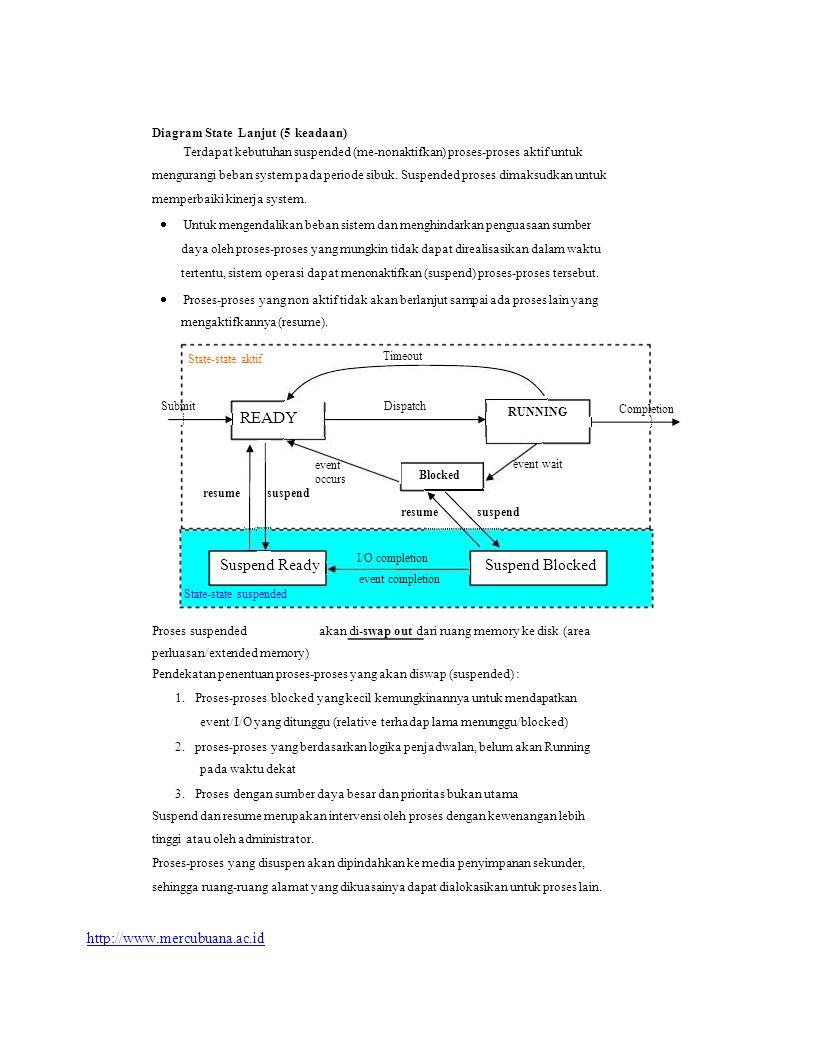 Diagram State Lanjut (5 keadaan) Terdapat kebutuhan suspended (me-nonaktifkan) proses-proses aktif untuk mengurangi beban system pada periode sibuk. S