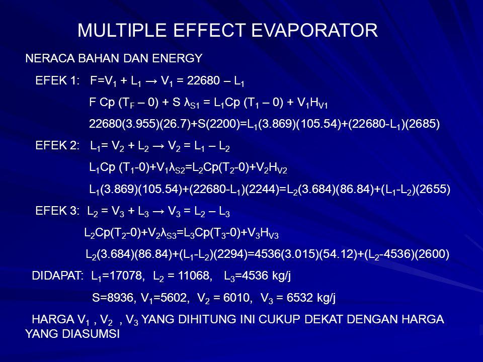 NERACA BAHAN DAN ENERGY EFEK 1: F=V 1 + L 1 → V 1 = 22680 – L 1 F Cp (T F – 0) + S λ S1 = L 1 Cp (T 1 – 0) + V 1 H V1 22680(3.955)(26.7)+S(2200)=L 1 (