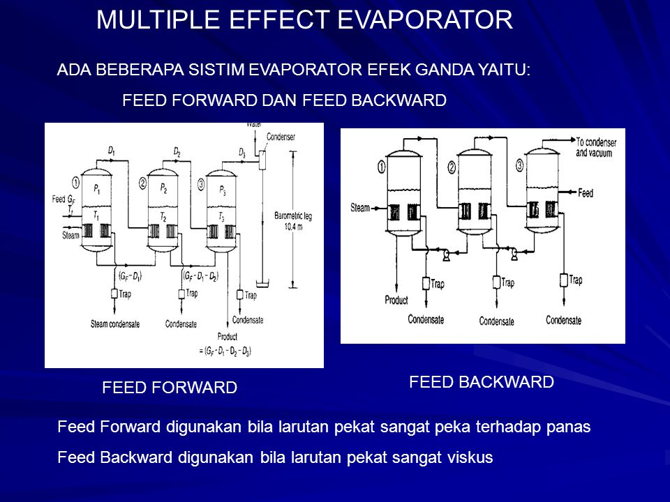 ADA BEBERAPA SISTIM EVAPORATOR EFEK GANDA YAITU: FEED FORWARD DAN FEED BACKWARD FEED FORWARD FEED BACKWARD Feed Forward digunakan bila larutan pekat s