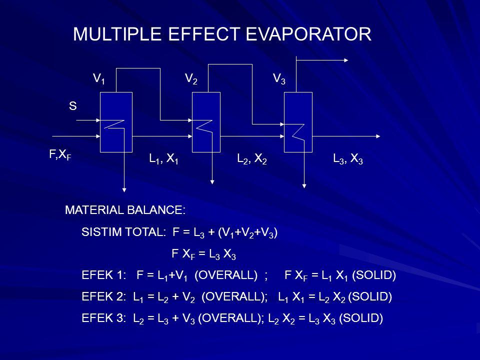MULTIPLE EFFECT EVAPORATOR ENERGY BALANCE: SUHU REFERENCE O 0 C EFFECT 1: F Cp (T F -0) + S S1 = L 1 Cp (T 1 – 0) + V 1 H V1 EFFECT 2: L 1 Cp (T 1 – 0) + V 1 S2 = L 2 Cp (T 2 – 0) + V 2 H V2 EFFECT 3: L 2 Cp (T 2 – 0) + V 2 S3 = L 3 Cp (T 3 – 0) + V 3 H V3 BILA KENAIKAN TITIK DIDIH DIABAIKAN EFEK 1: F Cp (T F -T 1 ) + S λ S1 = V 1 λ S2 ( SUHU REFERENCE=T 1 ) EFEK 2: L 1 Cp (T 1 -T 2 ) + V 1 λ S2 = V 2 λ S3 ( SUHU REFERENCE=T 2 ) EFEK 3: L 2 Cp(T 2 – T 3 )+ V 2 λ S3 = V 3 λ S4 ( SUHU REFERENCE=T 3 )
