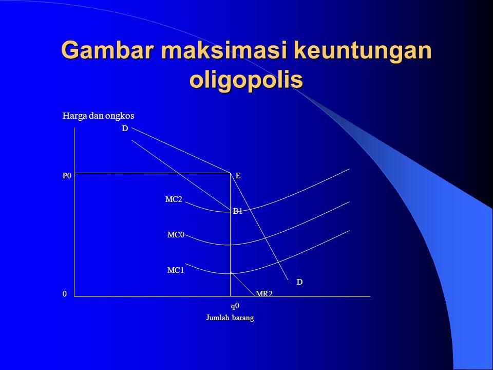 Gambar maksimasi keuntungan oligopolis Harga dan ongkos D P0 E MC2 B1 MC0 MC1 D 0 MR2 q0 Jumlah barang
