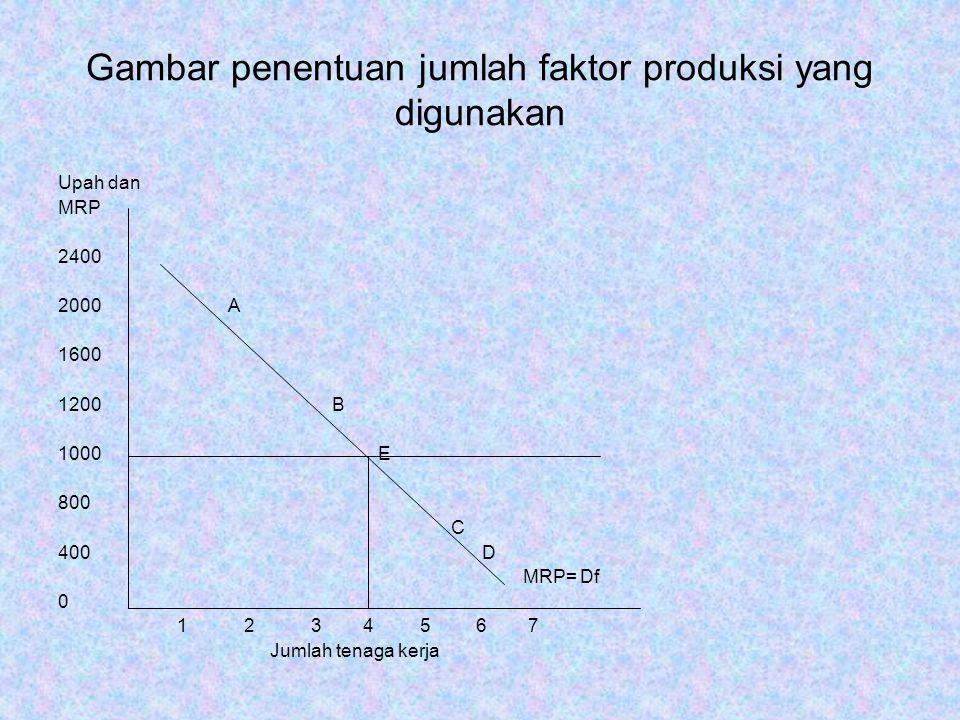 Gambar penentuan jumlah faktor produksi yang digunakan Upah dan MRP 2400 2000 A 1600 1200 B 1000 E 800 C 400 D MRP= Df 0 1 2 3 4 5 6 7 Jumlah tenaga k