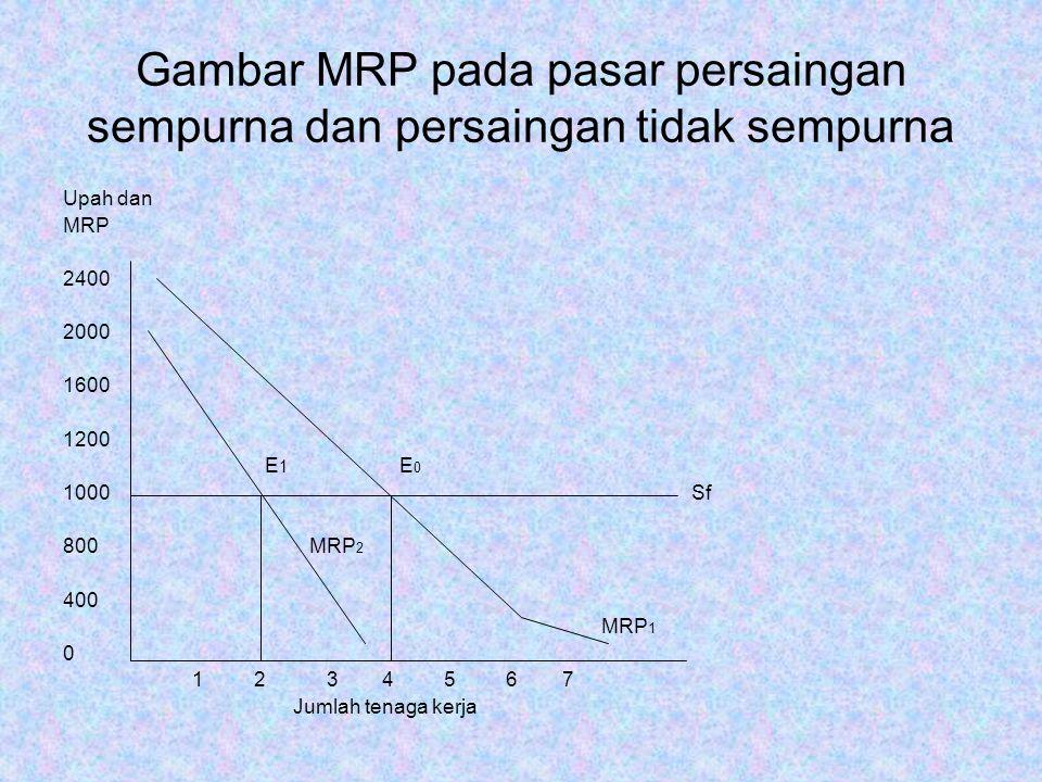 Gambar MRP pada pasar persaingan sempurna dan persaingan tidak sempurna Upah dan MRP 2400 2000 1600 1200 E 1 E 0 1000 Sf 800 MRP 2 400 MRP 1 0 1 2 3 4 5 6 7 Jumlah tenaga kerja