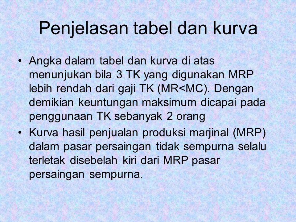 Penjelasan tabel dan kurva Angka dalam tabel dan kurva di atas menunjukan bila 3 TK yang digunakan MRP lebih rendah dari gaji TK (MR<MC).