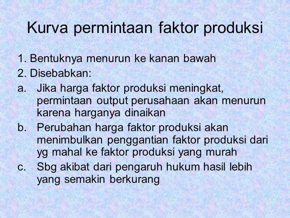 Kurva permintaan faktor produksi 1.Bentuknya menurun ke kanan bawah 2.