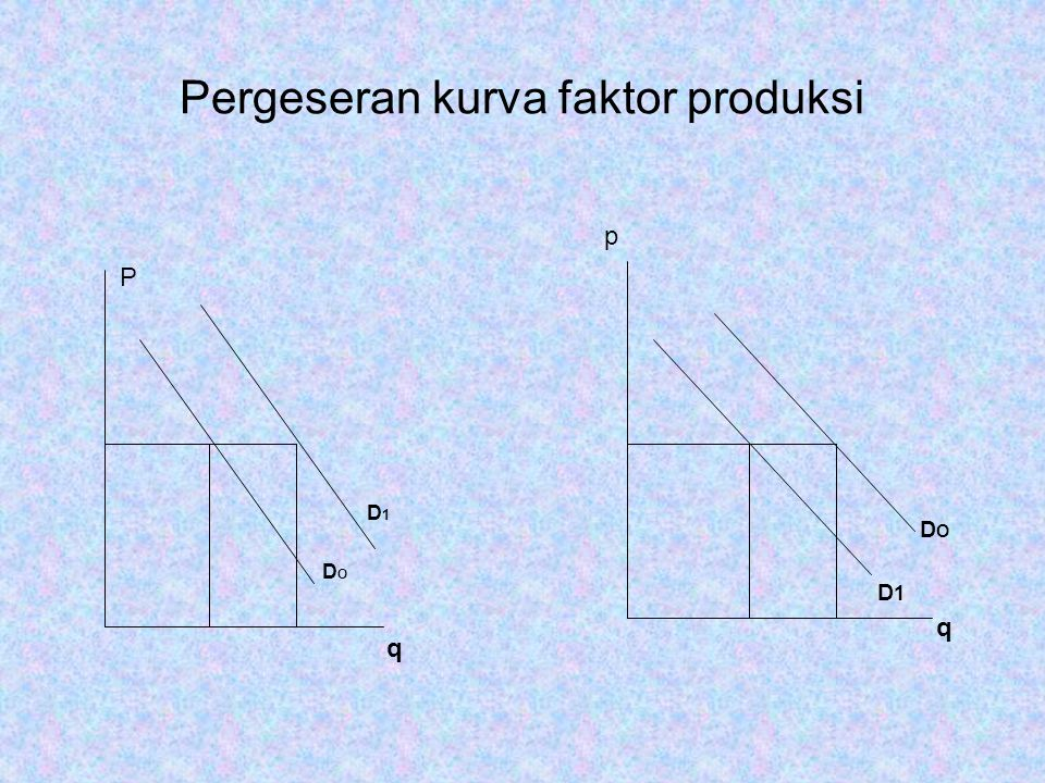 P D 1 D O q p D O D 1 q Pergeseran kurva faktor produksi