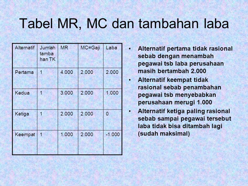 Tabel MR, MC dan tambahan laba AlternatifJumlah tamba han TK MRMC=GajiLaba Pertama14.0002.000 Kedua13.0002.0001.000 Ketiga12.000 0 Keempat11.0002.000