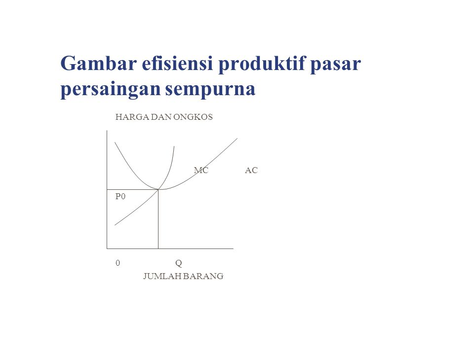 Gambar efisiensi produktif pasar persaingan sempurna HARGA DAN ONGKOS MC AC P0 0 Q JUMLAH BARANG