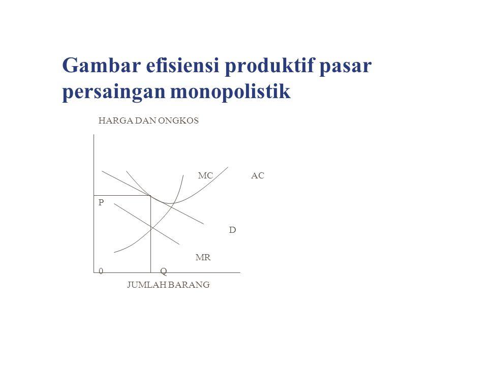 Gambar efisiensi produktif pasar persaingan monopolistik HARGA DAN ONGKOS MC AC P D MR 0 Q JUMLAH BARANG