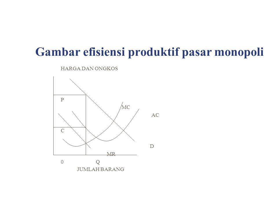 Gambar efisiensi produktif pasar monopoli HARGA DAN ONGKOS P MC AC C D MR 0 Q JUMLAH BARANG