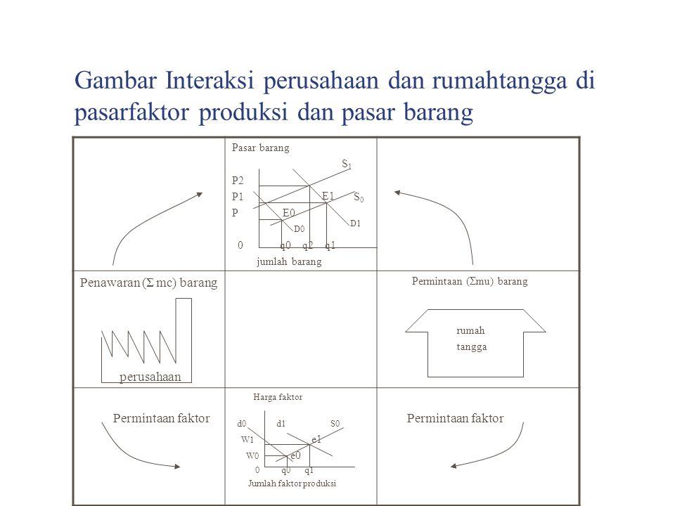 Gambar Interaksi perusahaan dan rumahtangga di pasarfaktor produksi dan pasar barang Pasar barang S 1 P2 P1 S 0 P 0 q0 q2 q1 jumlah barang Penawaran (
