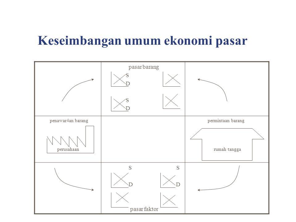 Kebaikan ekonomi pasar bebas 1.Faktor produksi digunakan dengan efisien 2.
