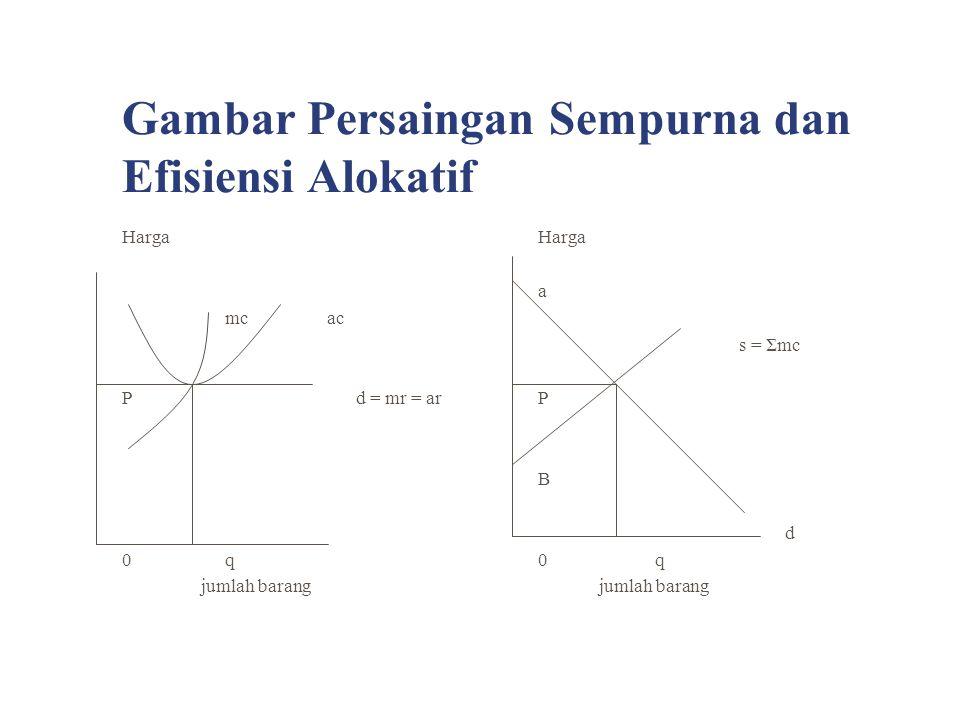 Gambar Surplus Konsumen dan Surplus Produsen A S = ΣMC Pm C1 Ps E MRm D B 0 QM QS