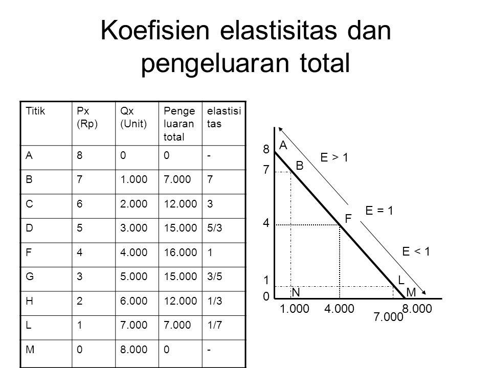 Koefisien elastisitas dan pengeluaran total TitikPx (Rp) Qx (Unit) Penge luaran total elastisi tas A800- B71.0007.0007 C62.00012.0003 D53.00015.0005/3