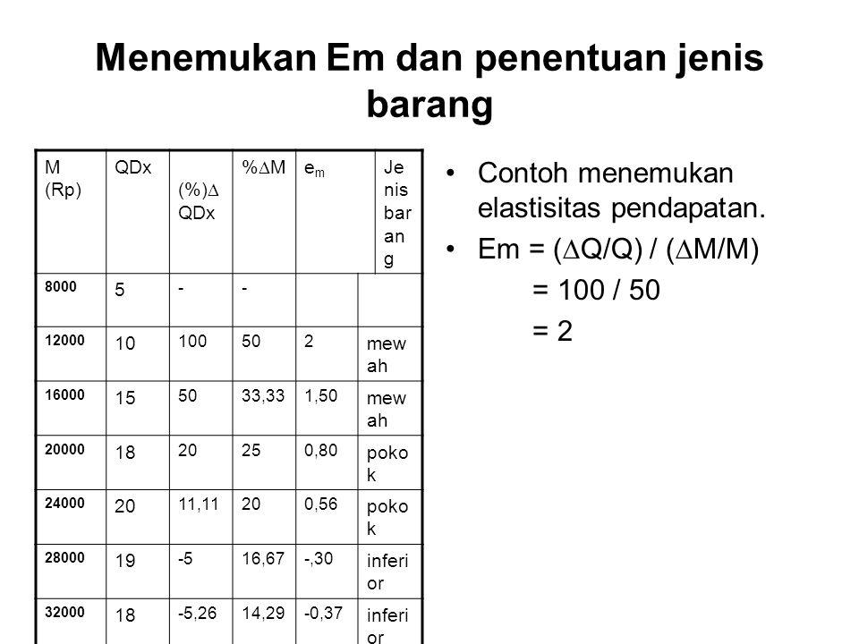 Menemukan Em dan penentuan jenis barang Contoh menemukan elastisitas pendapatan. Em = (  Q/Q) / (  M/M) = 100 / 50 = 2 M (Rp) QDx (%)  QDx %M%M e