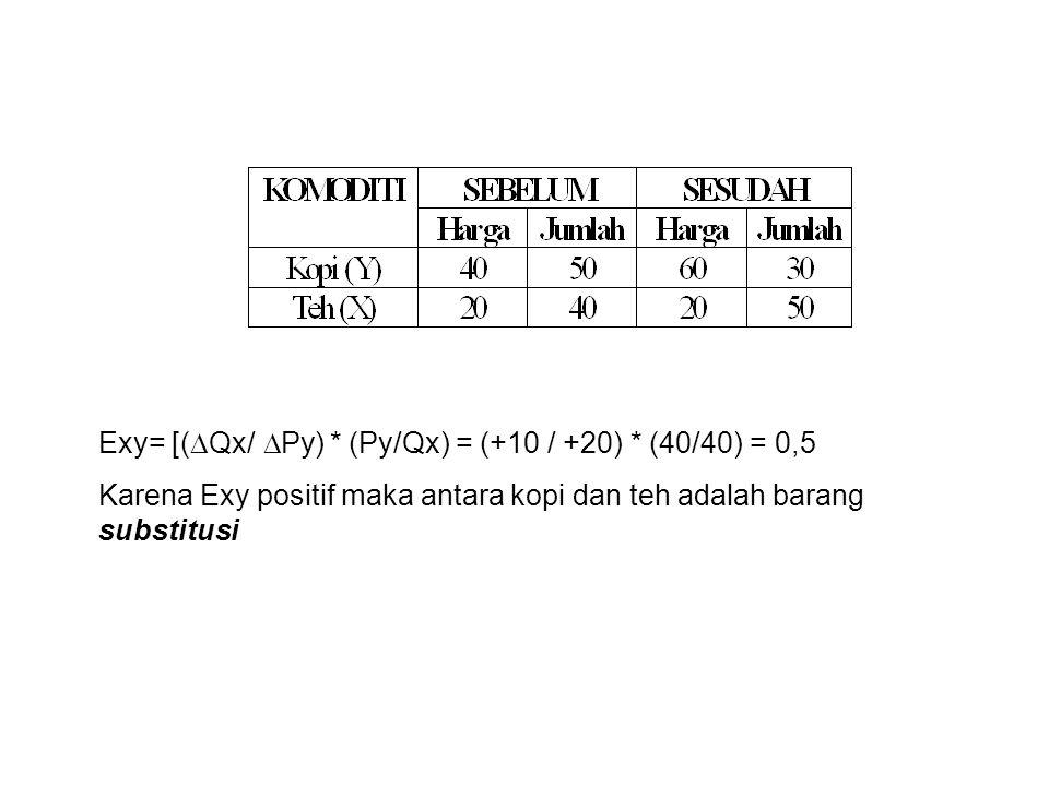Exy= [(  Qx/  Py) * (Py/Qx) = (+10 / +20) * (40/40) = 0,5 Karena Exy positif maka antara kopi dan teh adalah barang substitusi